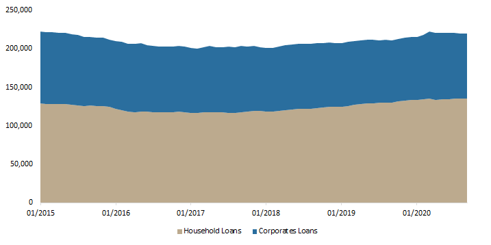 Total loans issued by credit institutions (HRK m)