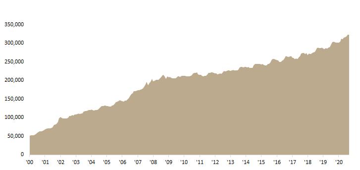 Deposits in Credit Institutions (HRK m)