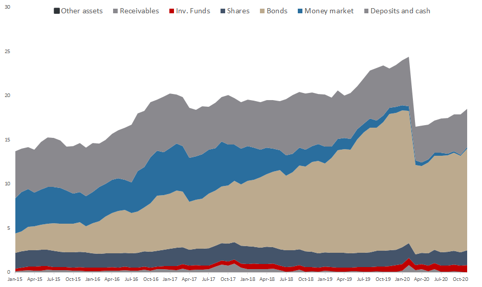 Total Assets of All Croatian UCITS Funds